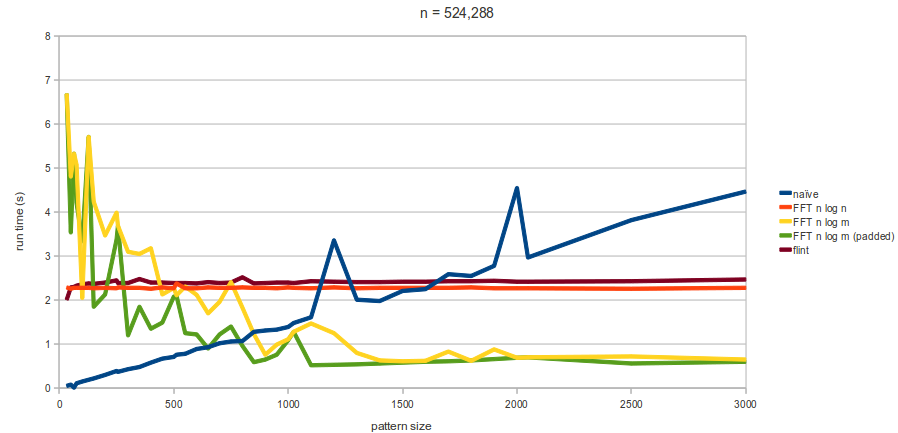 Graph showing run-time of various algorithms for n=524,288 and varying pattern size
