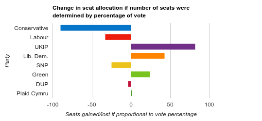 effect of proportional representation